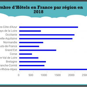 Chiffres – Nombre et capacité des Hôtels en France