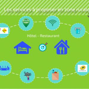 La place des cafés, hôtels, restaurants en zone rurale