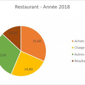 Ratios et statistiques de la restauration traditionnelle en 2018
