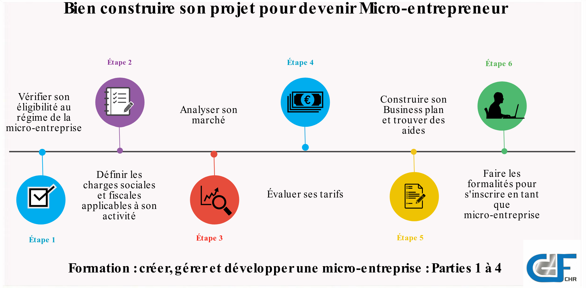 formation micro entreprise
