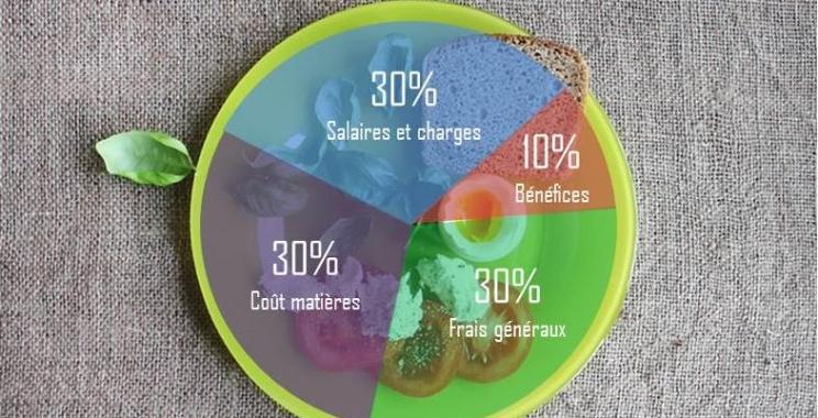 Des ratios essentiels pour la bonne gestion de votre restaurant