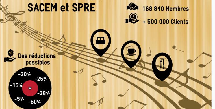 Diffusion de Musique dans un café ou un restaurant : redevances SACEM et SPRE